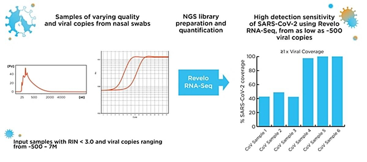 Viral Pathogen Sequencing From Nasopharyngeal Swabs